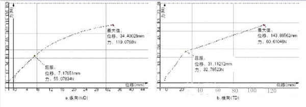 BOPP薄膜拉伸曲线(厚度:27μm)