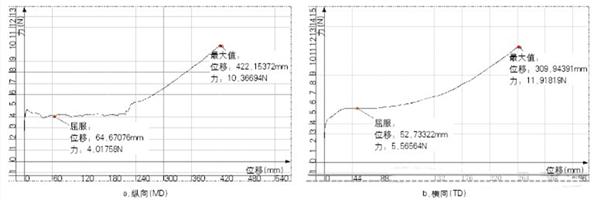 LDPE薄膜拉伸曲线(厚度:40μm)