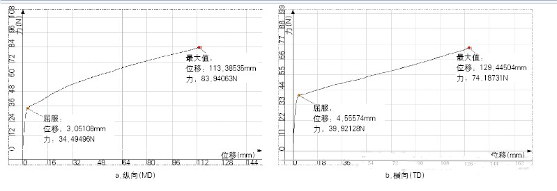 BOPET薄膜拉伸曲线(厚度:25μm)